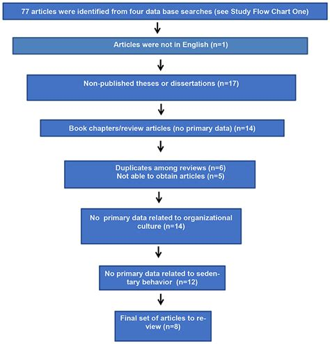 Frontiers | Organizational Culture and Implications for