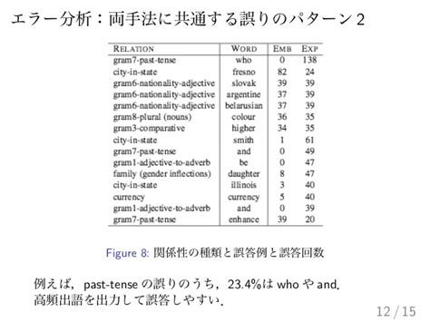 Linguistic Regularities in Sparse and Explicit Word Representationsを読…